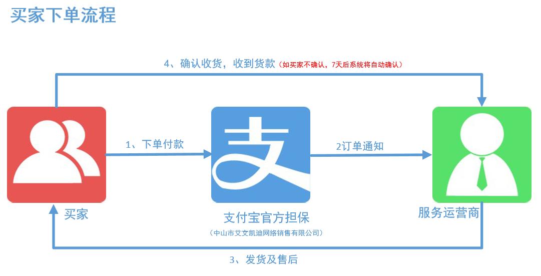 【常见问题】12月26日商城更新问答(买家-消费者看这里!!!)
