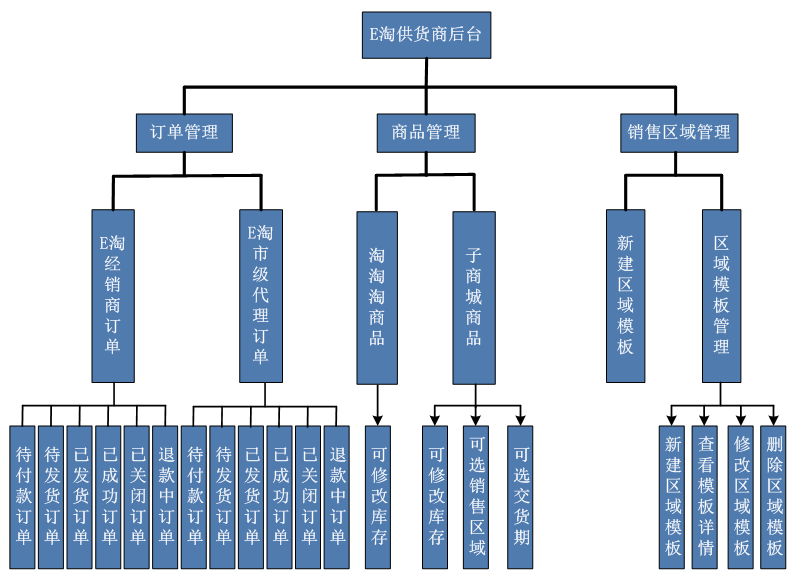 E淘商家后台框架(5.24更新)